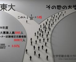 """""""東京大学へ合格するということ"""